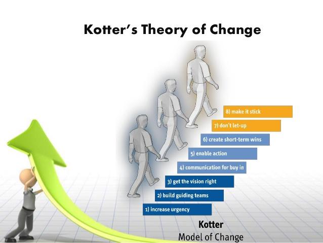 organizational-culture-change-models kotter
